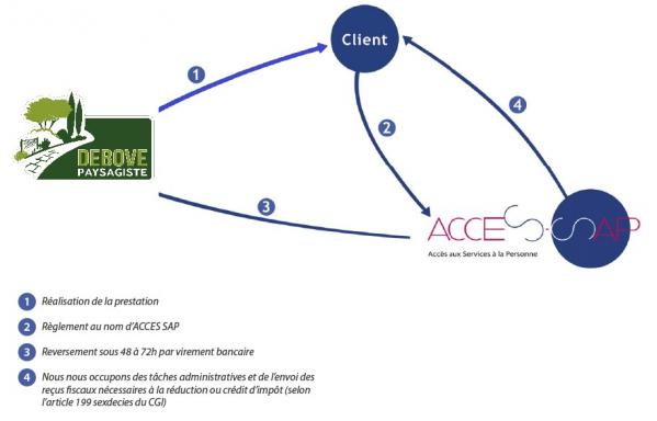 Fonctionnement cooperative acces sap